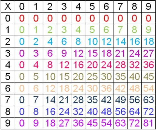Comment apprendre les tables de multiplication for Table multiplication de 9