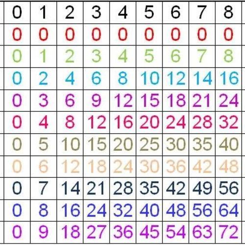 Comment apprendre mes tables de multiplication for Les tables de multiplication en ligne